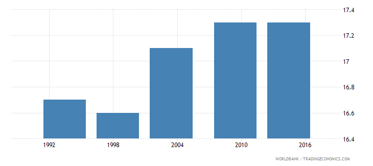 kenya median age at first sexual intercourse women ages 25 49 q3 wb data
