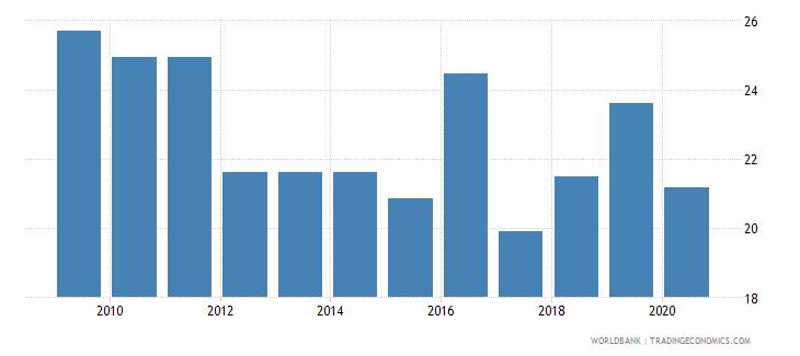 kenya medium and high tech exports percent manufactured exports wb data