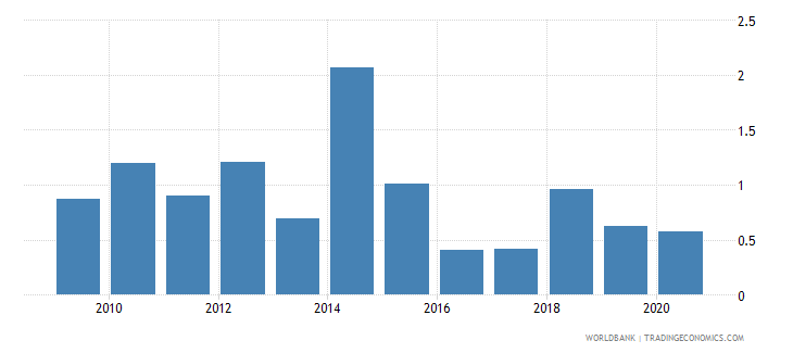 kenya merchandise exports by the reporting economy residual percent of total merchandise exports wb data
