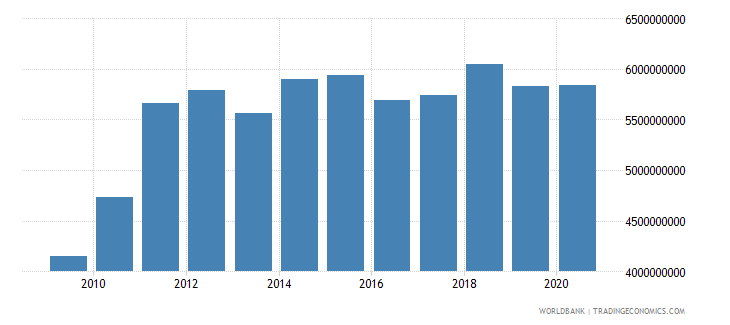 kenya merchandise exports by the reporting economy us dollar wb data