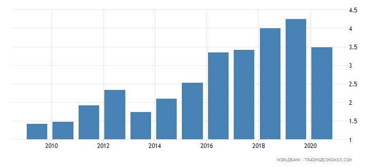 kenya merchandise exports to developing economies in east asia  pacific percent of total merchandise exports wb data