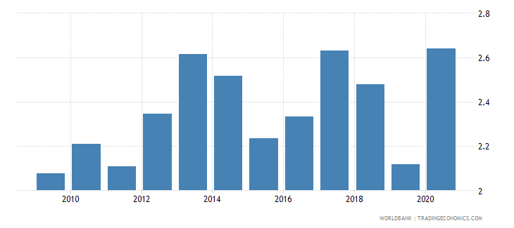 kenya merchandise exports to developing economies in europe  central asia percent of total merchandise exports wb data