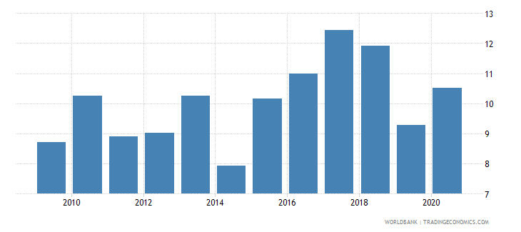 kenya merchandise exports to developing economies in south asia percent of total merchandise exports wb data