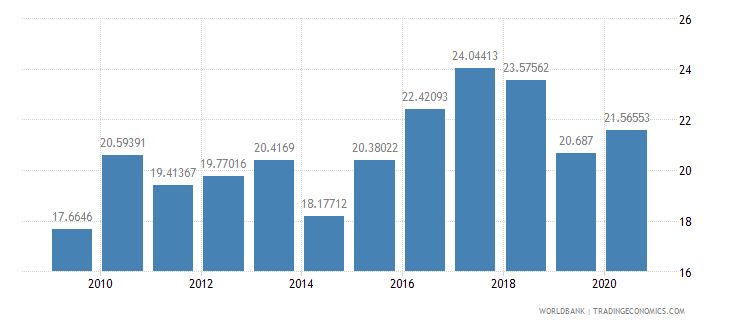 kenya merchandise exports to developing economies outside region percent of total merchandise exports wb data