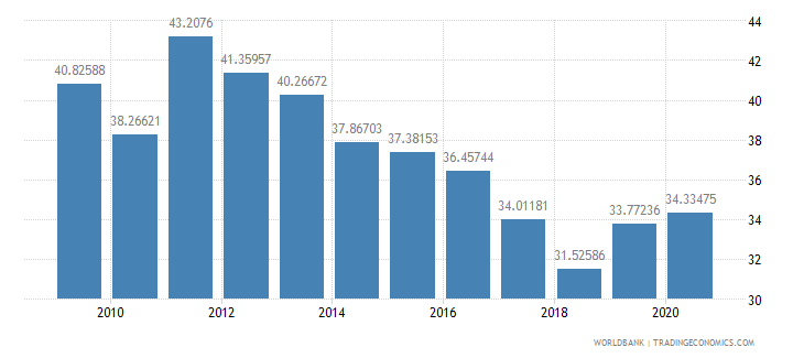 kenya merchandise exports to developing economies within region percent of total merchandise exports wb data