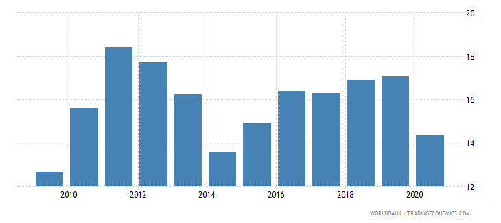 kenya merchandise exports to economies in the arab world percent of total merchandise exports wb data