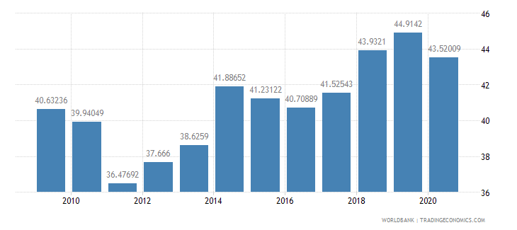 kenya merchandise exports to high income economies percent of total merchandise exports wb data