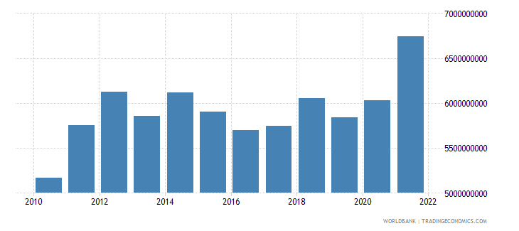 kenya merchandise exports us dollar wb data