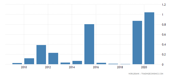 kenya merchandise imports by the reporting economy residual percent of total merchandise imports wb data