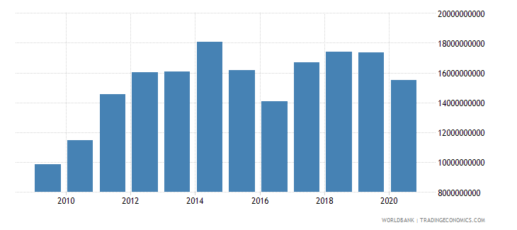 kenya merchandise imports by the reporting economy us dollar wb data