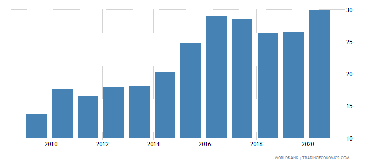 kenya merchandise imports from developing economies in east asia  pacific percent of total merchandise imports wb data