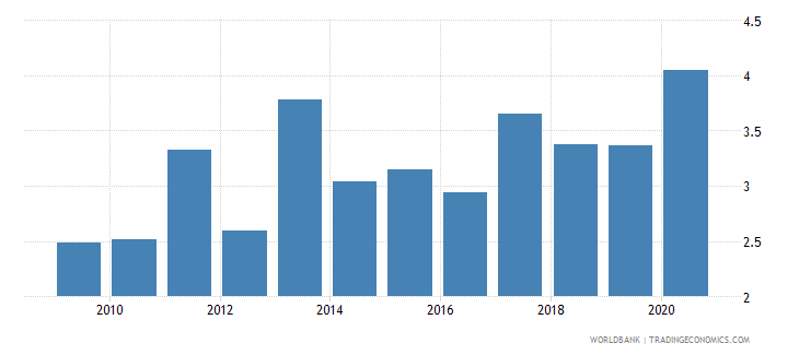 kenya merchandise imports from developing economies in europe  central asia percent of total merchandise imports wb data