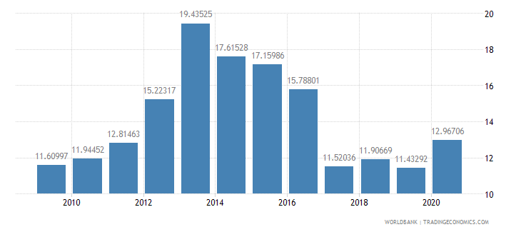 kenya merchandise imports from developing economies in south asia percent of total merchandise imports wb data