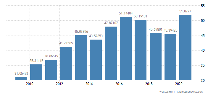 kenya merchandise imports from developing economies outside region percent of total merchandise imports wb data