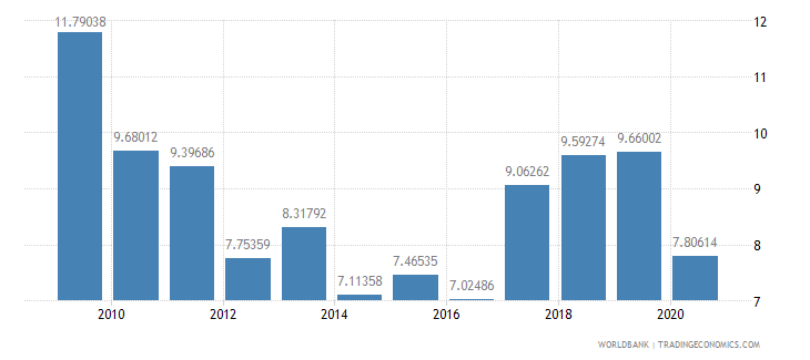 kenya merchandise imports from developing economies within region percent of total merchandise imports wb data