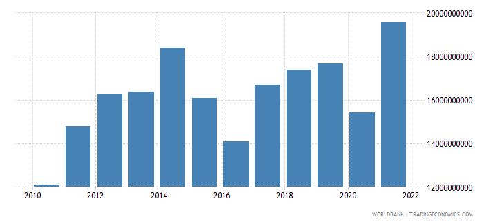 kenya merchandise imports us dollar wb data