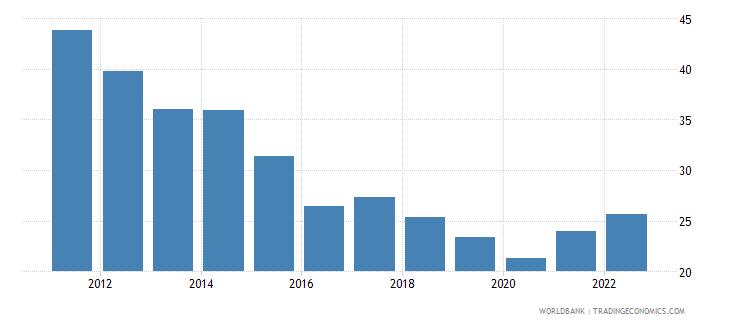 kenya merchandise trade percent of gdp wb data