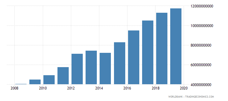 kenya military expenditure current lcu wb data