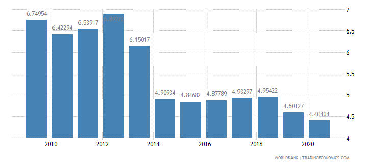 kenya military expenditure percent of central government expenditure wb data