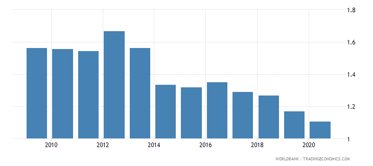 kenya military expenditure percent of gdp wb data