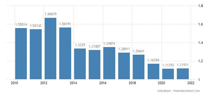 kenya military expenditure percent of gdp wb data