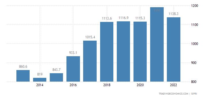 Kenya Military Expenditure
