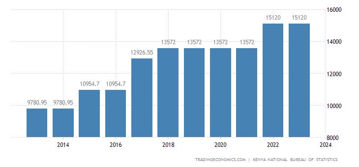Kenya Minimum Wages