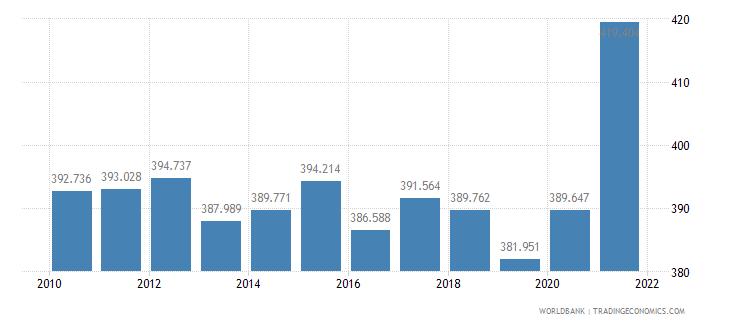 kenya mortality rate adult male per 1 000 male adults wb data
