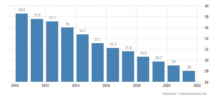 kenya mortality rate infant per 1 000 live births wb data
