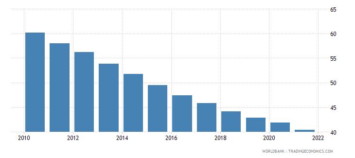 kenya mortality rate under 5 male per 1000 wb data