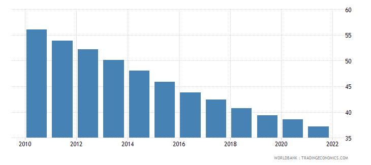 kenya mortality rate under 5 per 1 000 wb data