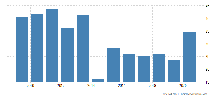 kenya multilateral debt service percent of public and publicly guaranteed debt service wb data