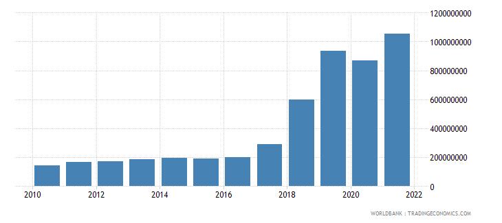 kenya multilateral debt service tds us dollar wb data