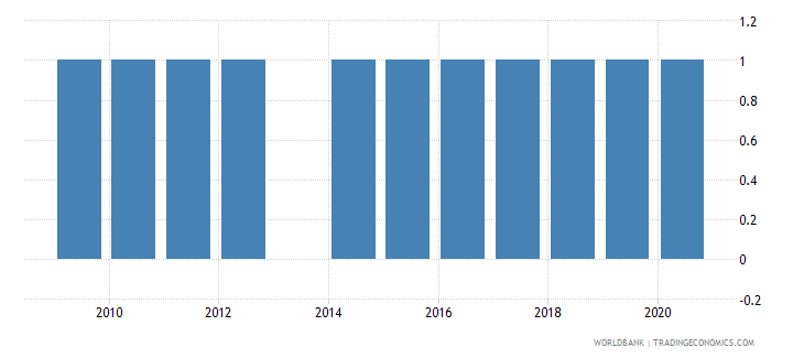 kenya national accounts base year wb data