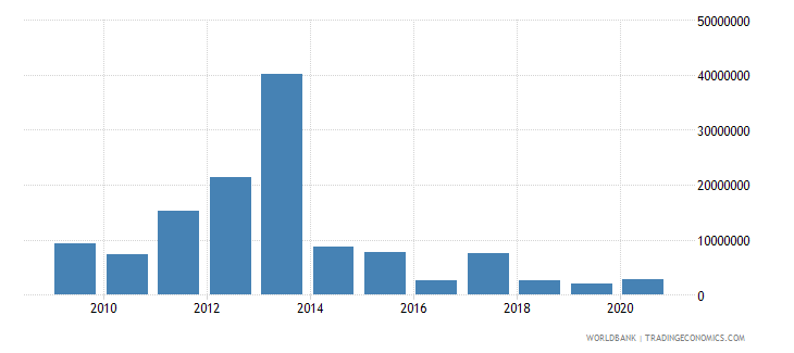 kenya net bilateral aid flows from dac donors australia us dollar wb data