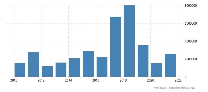 kenya net bilateral aid flows from dac donors austria us dollar wb data