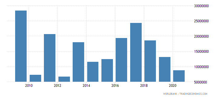 kenya net bilateral aid flows from dac donors belgium us dollar wb data