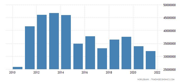 kenya net bilateral aid flows from dac donors canada us dollar wb data