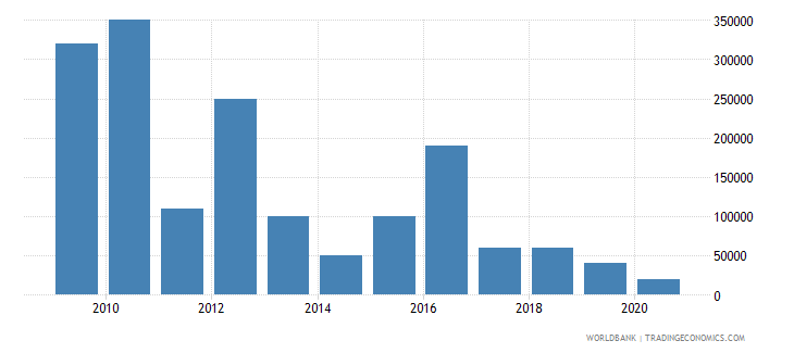 kenya net bilateral aid flows from dac donors czech republic current us$ wb data