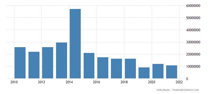 kenya net bilateral aid flows from dac donors finland us dollar wb data