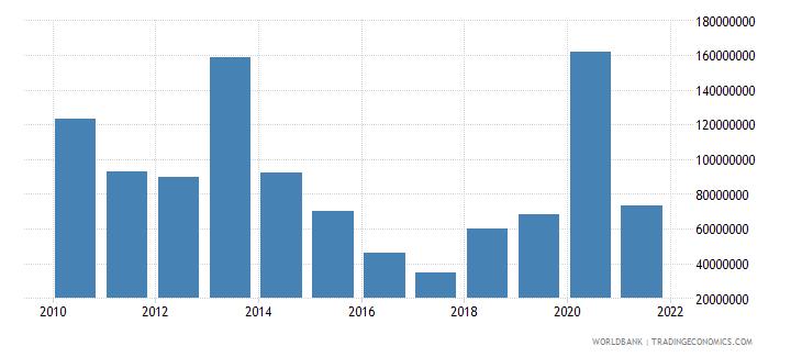 kenya net bilateral aid flows from dac donors france us dollar wb data