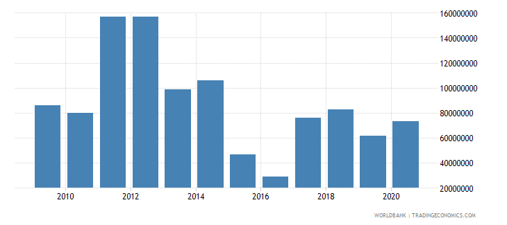 kenya net bilateral aid flows from dac donors germany us dollar wb data