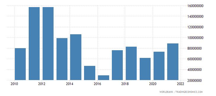 kenya net bilateral aid flows from dac donors germany us dollar wb data