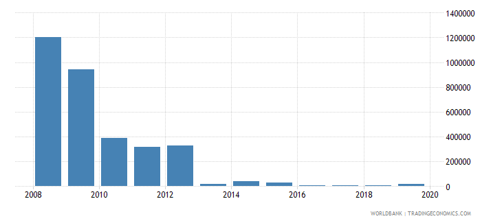 kenya net bilateral aid flows from dac donors greece us dollar wb data
