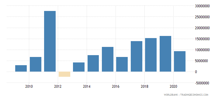 kenya net bilateral aid flows from dac donors italy us dollar wb data