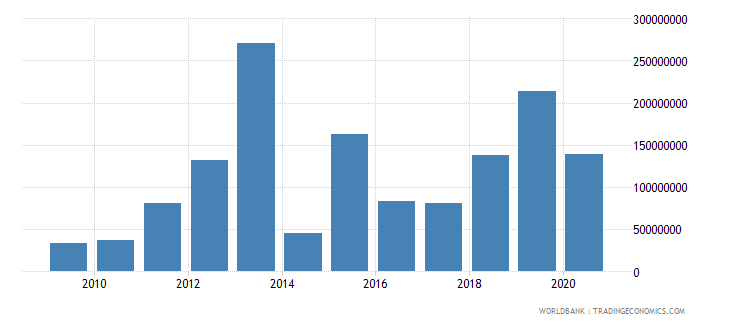 kenya net bilateral aid flows from dac donors japan us dollar wb data