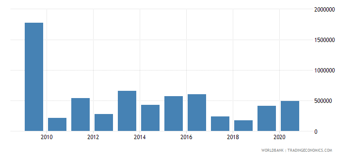 kenya net bilateral aid flows from dac donors luxembourg us dollar wb data