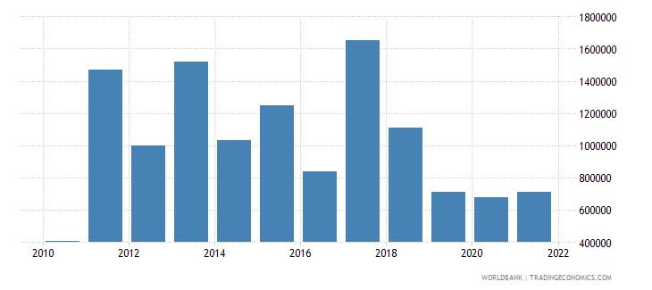 kenya net bilateral aid flows from dac donors new zealand us dollar wb data