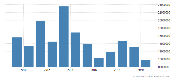 kenya net bilateral aid flows from dac donors norway us dollar wb data