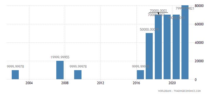 kenya net bilateral aid flows from dac donors portugal us dollar wb data